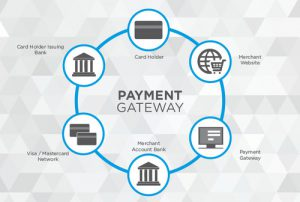 Payment Gateway in SURINAME